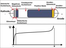 Gasentladungsröhre - WikiVisually