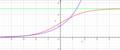 Graf for eksponetielt voksende funktion og graf logistisk vækst med øverste vandrette asymptote.png