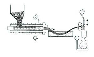 Granulation (process) - Granulation