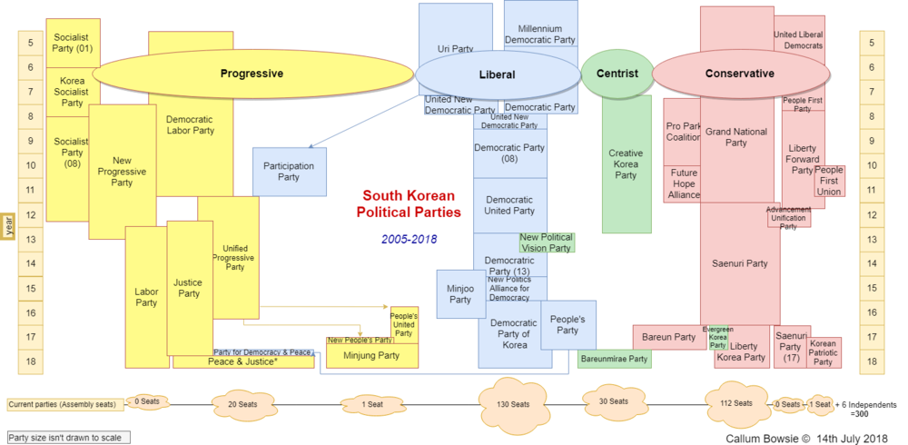 This graph traces the recent origins of all six main political parties currently in the Republic of Korea. All of which have either split from or merged with other parties in the last four years. They have emerged from four main ideological camps, from Left to Right: Progressive (socialist), liberal, centrist, and conservative.