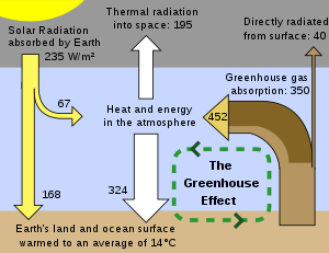 Brief diagram showing the greenhouse effect