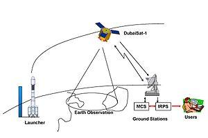 DubaiSat-1 - The ground station components of DubaiSat-1.