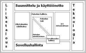 itil � wikipedia