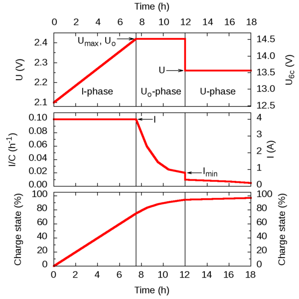 File:IUoU charging graph.png
