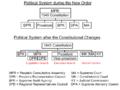 IndonesianPoliticalSystem.png