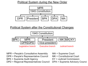 Constitution of Indonesia - The Indonesian political system before and after the constitutional amendments
