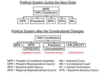 Has our political system succeeded 2 essay