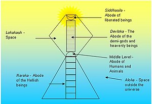Jainism and non-creationism -  Structure of Universe as per the Jain Scriptures.