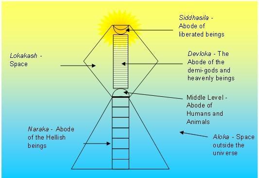 Jain universe