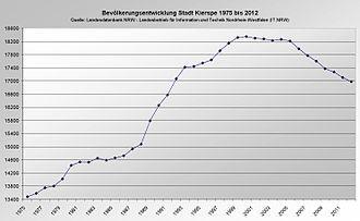 Kierspe - Population development 1975-2012