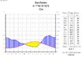 Klimadiagramm-deutsch-Bari-Italien.png