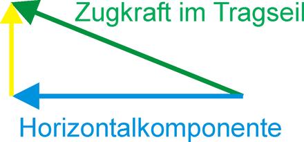 Hängebrücke - Wikiwand
