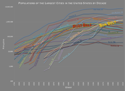 Best Us Cities 2020 List of most populous cities in the United States by decade