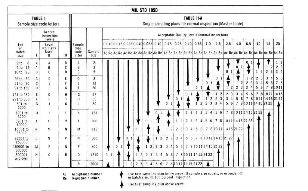 Excel Template Organizational Chart: MIL-STD-105 D quick ref TABLE.jpg - Wikimedia Commons,Chart