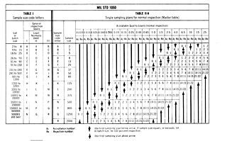File Mil Std 105 D Quick Ref Table Jpg Wikimedia Commons