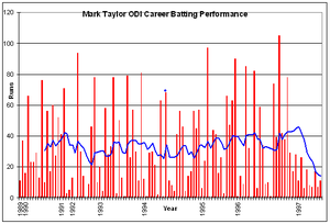 Mark Taylor (cricketer) - Taylor's ODI career batting performance.