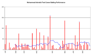 Mohammad Ashraful - An innings-by-innings breakdown of Ashraful's Test match batting career up to March 2008, showing runs scored (red bars) and the average of the last ten innings (blue line).