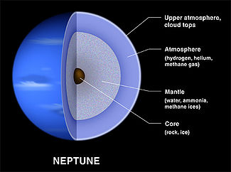 The internal structure of Neptune.