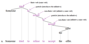 Nonfinite verb - Nonfinite tree 3
