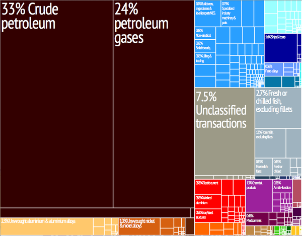 Graphical depiction of Norway's product exports in 28 colour-coded categories. Norway treemap.png