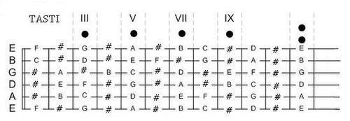 guitare e note