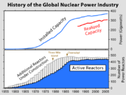 History of the use of nuclear power (top) and the number of active nuclear power plants (bottom).