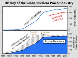 Evolución de las centrales nucleares de fisión en el mundo. Arriba, potencia instalada (azul) y potencia generada (rojo). Abajo, número de reactores construidos y en construcción (azul y gris respectivamente.
