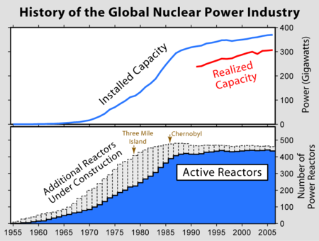 Global history of the use of nuclear power. The Three Mile Island accident is one of the factors cited for the decline of new reactor construction. Nuclear Power History.png