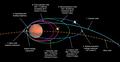 Orbital trajectory of Tianwen-1 around Mars.png