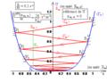 Oscillateur non linéaire faiblement amorti dans approximation anharmonique - diagramme énergétique.png