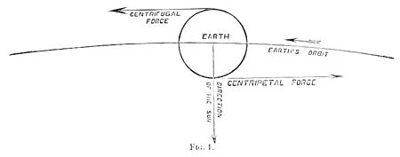 PSM V12 D115 Centrifugal and centripetal force theory 1.jpg