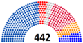 Parliament of Ukraine composition 31 december 2013.png