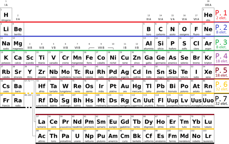 File:Periodic table simple it bw (LCC 1).png - Wikimedia Commons