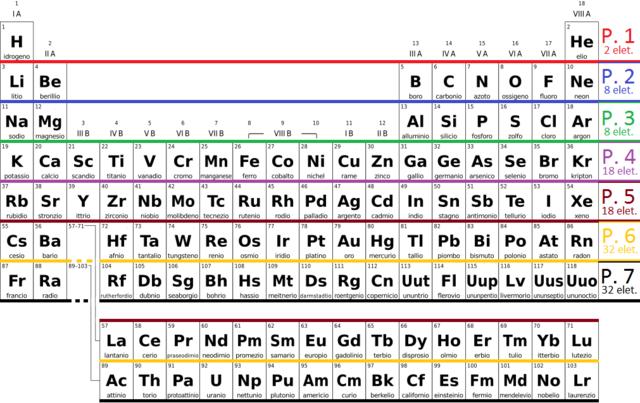 File periodic table simple it bw lcc 1 png wikimedia - Tavola periodica configurazione elettronica ...