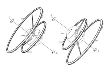Illustration of Anaximander's models of the universe. On the left, daytime in summer; on the right, nighttime in winter.