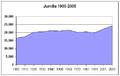 Poblacion-Jumilla-1900-2005.png