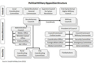 Free Syrian Army - Image: Political Military Opposition Structure (June 2012)