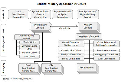 Political Military Opposition Structure (June 2012).jpg