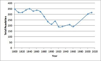 Tur Langton - A time series of Tur Langton's population, 1801-2011.