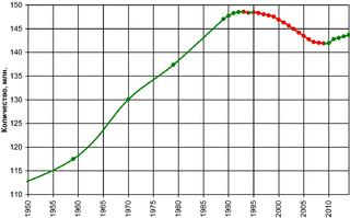 проблемы демографического кризиса в россии