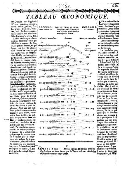File:Quesnay - Tableau économiques, 1759.djvu