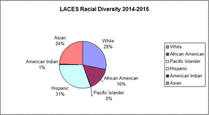 Los Angeles Center for Enriched Studies - Student racial statistics for year 2014 - 2015