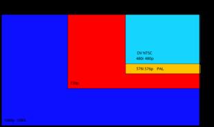 1080p wikipedia for Distanza tv 4k
