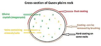 Gusev (Martian crater) - Image: Rockgusev