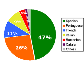 Proportion of the 690 million native Romance language speakers contained by each language.