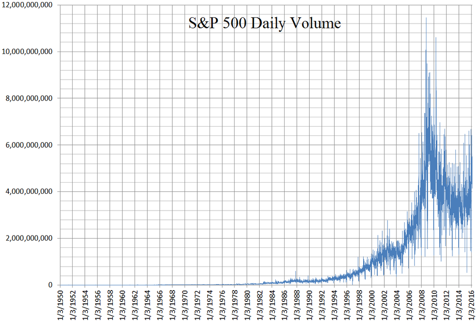 S and P 500 daily volume chart 1950 to 2016