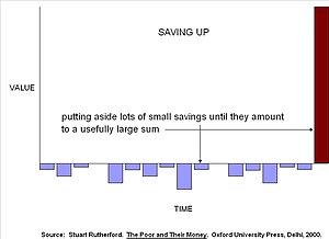 Microfinance - Saving up