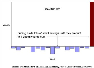 Microfinance - Saving up