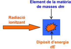 Sketch for helping define the radioactive dose (in Catalan).png