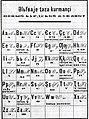 Soviet kurdi latin alphabet (1929).jpg